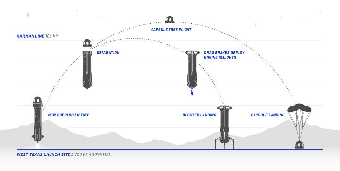 BlueOrigin-New-Shepard-Flight-Profile
