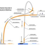 SPACEX-FALCON-9-LAUNCH-PROFILE
