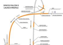 VTVL – Vertical Takeoff, Vertical Landing (2 rockets)