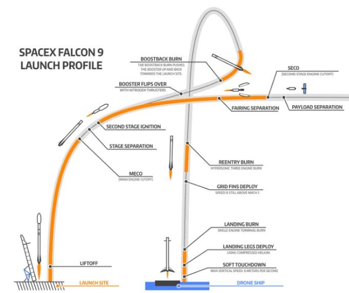 VTVL SpaceX Falcon 9